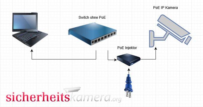 IP Kamera mit PoE Injektor